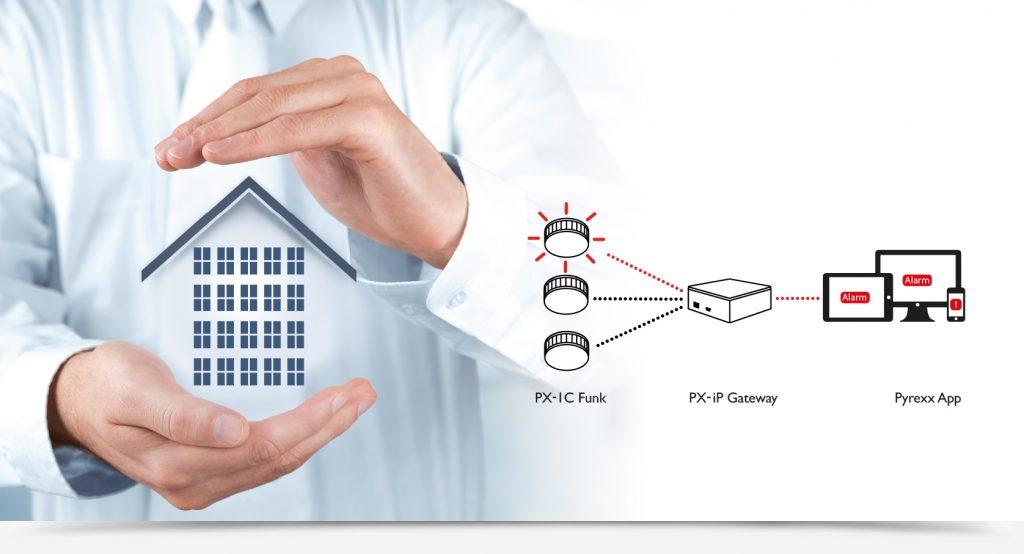 Pyrexx Beispiel vernetzt